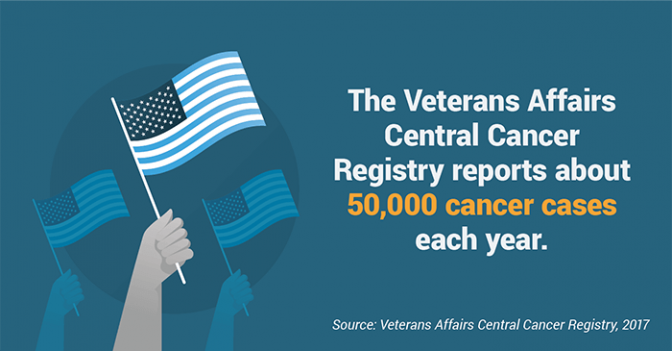 The Veterans Affairs Central Cancer Registry (VACCR) reports about 50,000 cancer cases each year