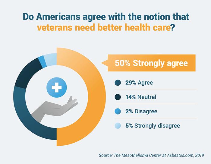 2019 Veteran Health Care Survey | The Mesothelioma Center