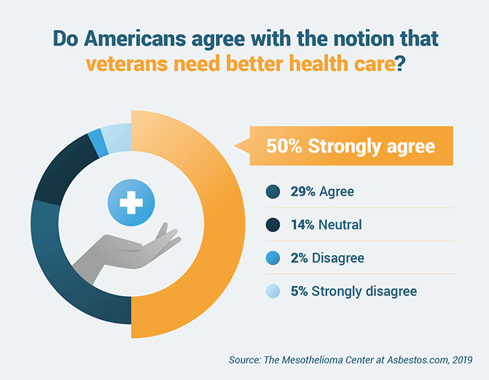 Pie chart representing survey results on whether Americans believe that veterans need better health care