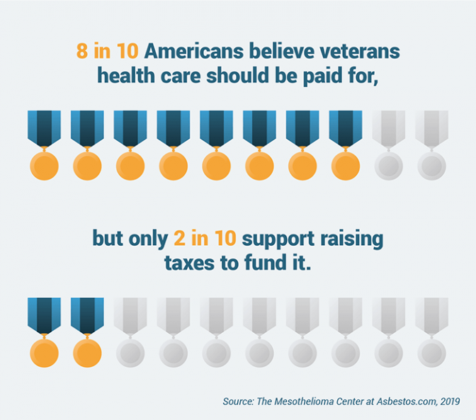 Pictograph representing survey results on whether health care for veterans should be paid by the government and if taxes should fund it