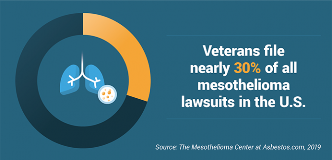 Veterans file nearly 30% of all mesothelioma lawsuits in the U.S., according to Asbestos.com