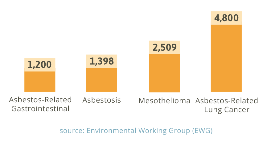 Living With Asbestosis