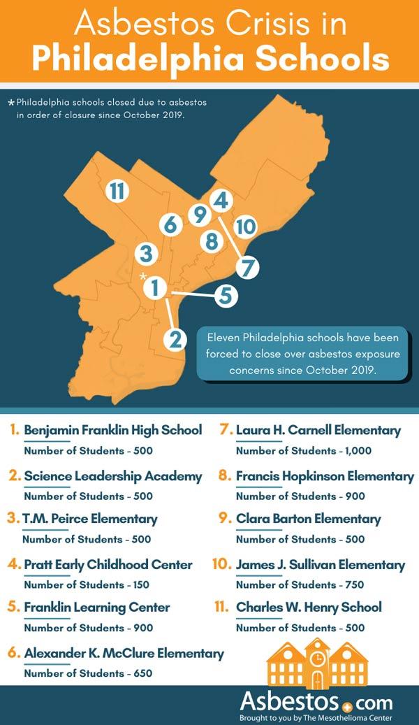 Map of asbestos issues in Philadelphia schools