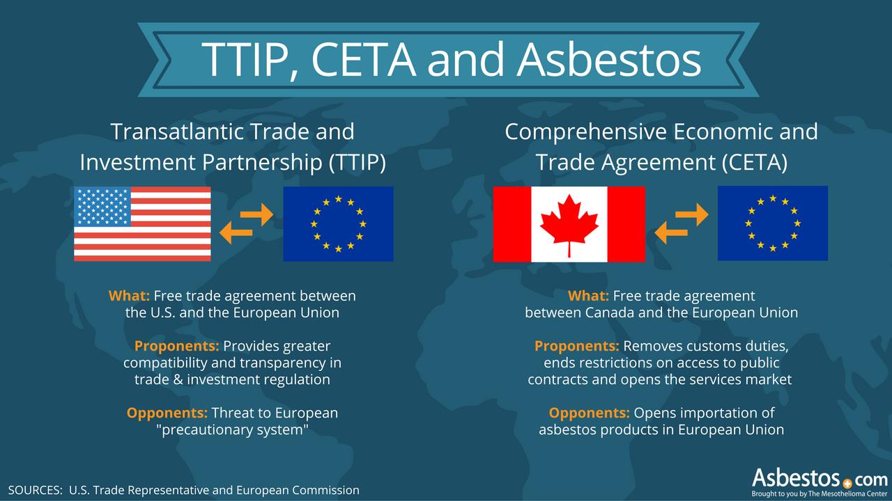 TTIP, CETA and Asbestos