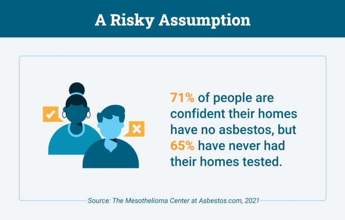 Percentage of people who are confident their home has no asbestos but haven't had their home tested.