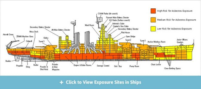 Diagram of of asbestos exposure risk levels in U.S. navy ships