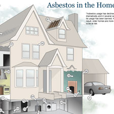 House diagram of where asbestos can be found