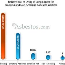 Smoking and asbestos lung cancer