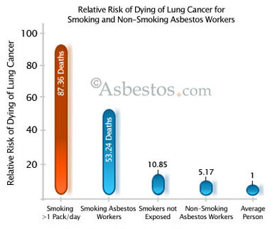 Mesothelioma & Asbestos Images, Diagrams & Graphs