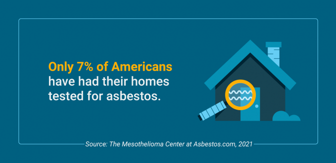 Percentage of Americans that have had their homes tested for asbestos