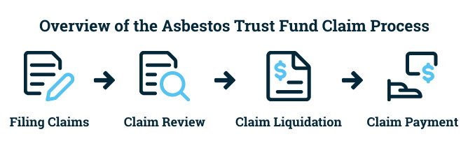 Steps to filing an asbestos trust fund claim
