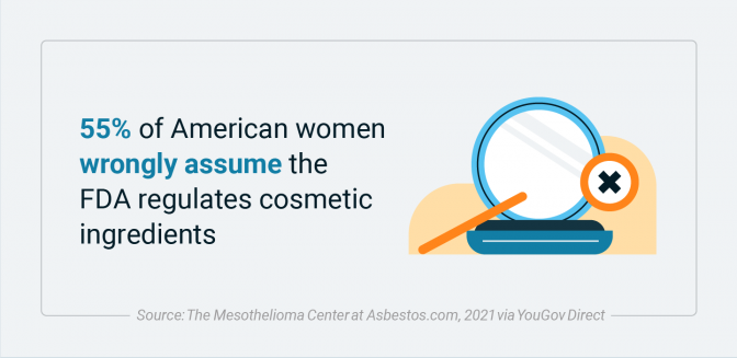 Percentage of American women who assume the FDA regulates cosmetic ingredients