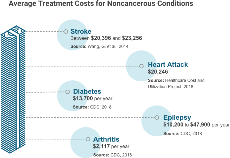 Average treatment costs for noncancerous conditions