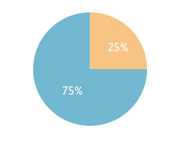 75% of people with benign mesothelioma develop tumors.