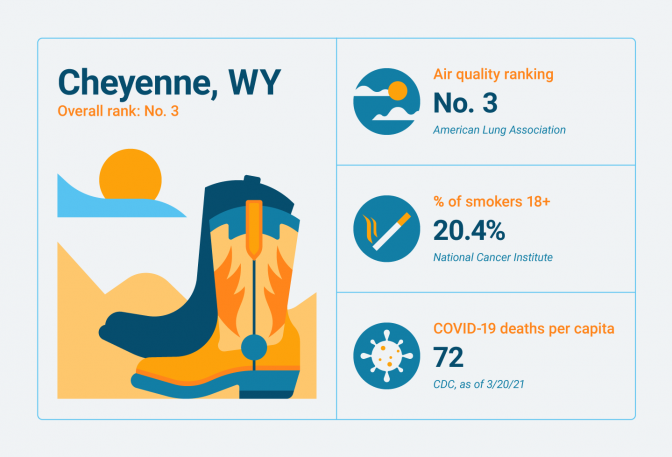 Lung-related statistics for Cheyenne, WY