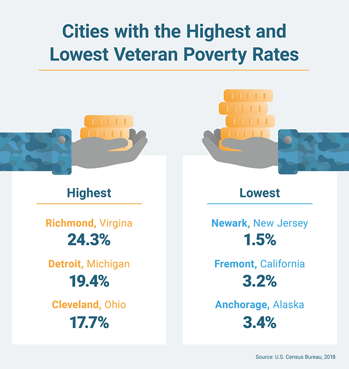 List of cities with the highest and lowest veteran poverty rates
