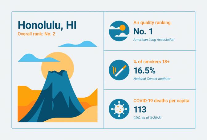 Lung-related statistics for Honolulu, HI