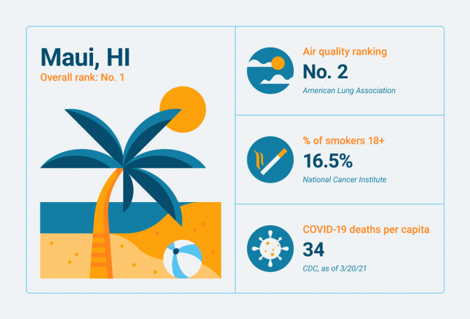 Lung-related statistics for Maui, HI