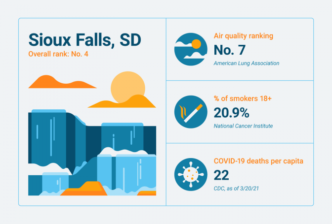 Lung-related statistics for Sioux Falls, SD