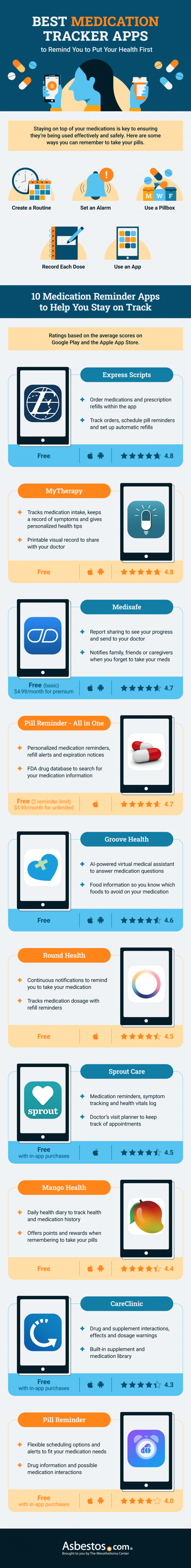 Best Medication Tracker Apps infographic