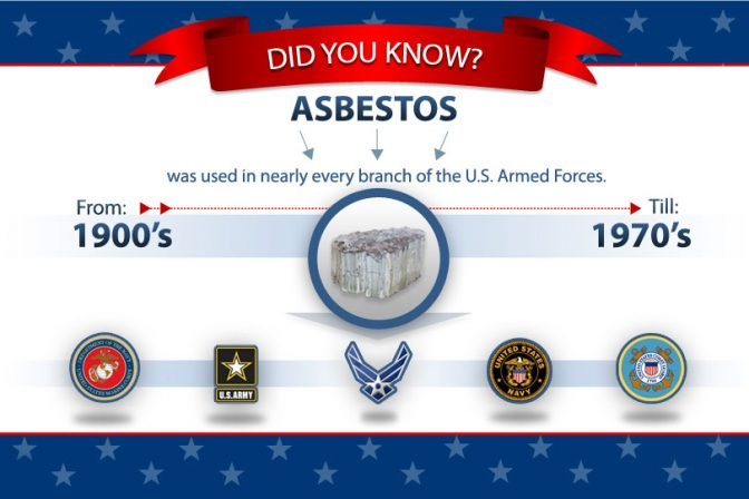 Timeline of asbestos use in the U.S. military