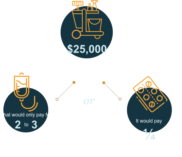 Statistics on cost of cancer treatment relative to income