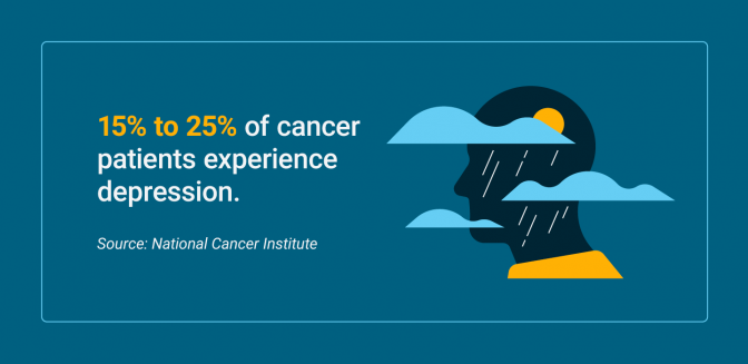 Percentage of cancer patients who experience depression