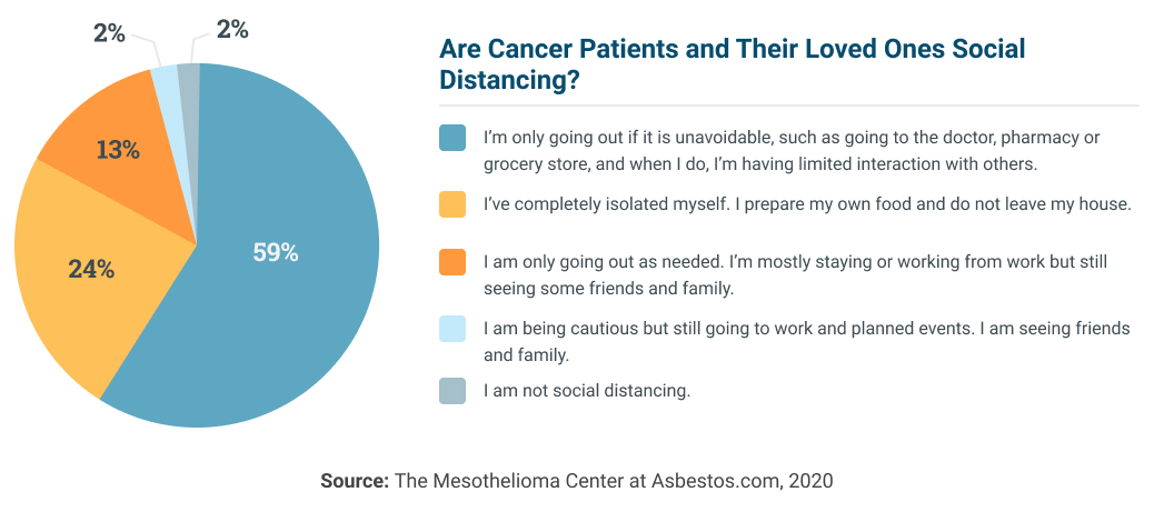 Asbestos.com survey results on cancer patients and social distancing