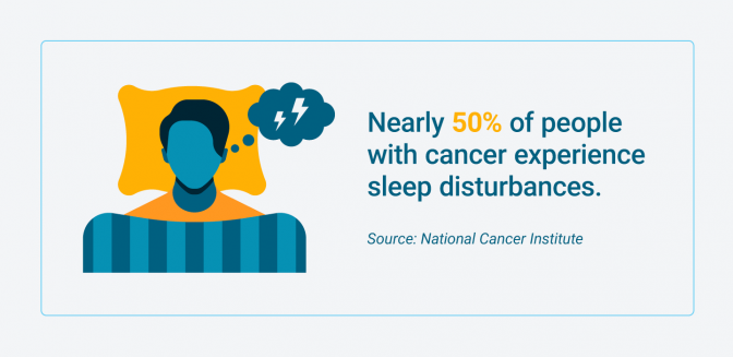 Percentage of cancer patients who experience sleep disturbances