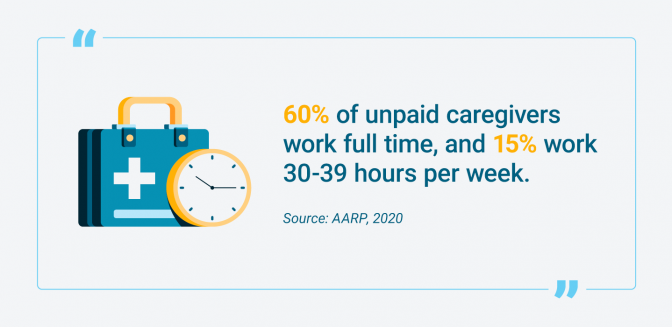 Percentage of unpaid caregivers who work full-time or part-time
