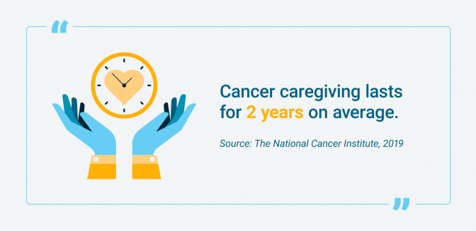 Average number of years that cancer caregiving lasts