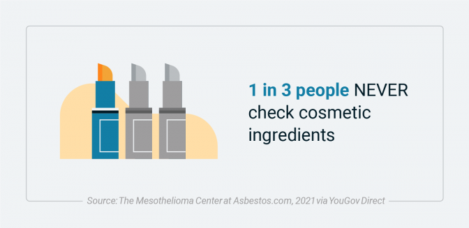 Number of people who check cosmetic ingredients