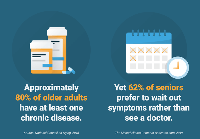 The percentage of older adults with a chronic illness versus how many visit a doctor