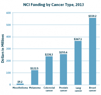 NCI Funding by Cancer Type Chart