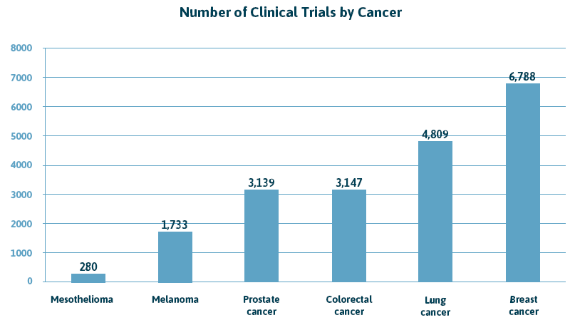 Number of Clinical Trials by Cancer Chart