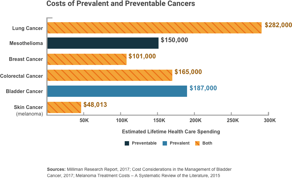 Bar graph showing the estimated lifetime spend of cancer care