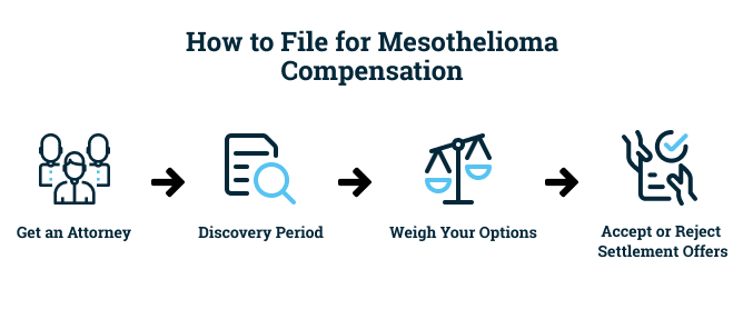 Process for filing for mesothelioma compensation