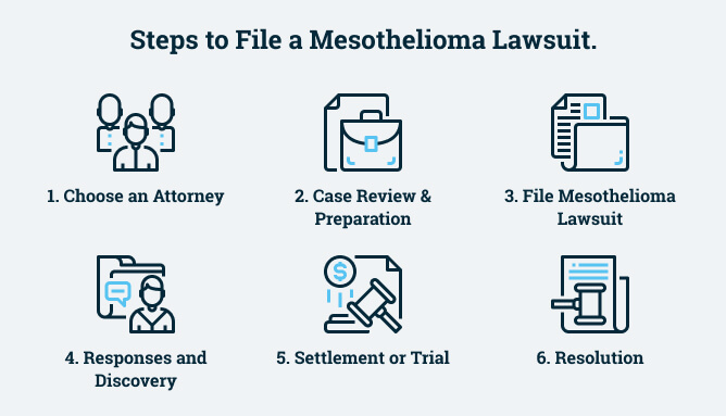 Steps to File a Mesothelioma Lawsuit