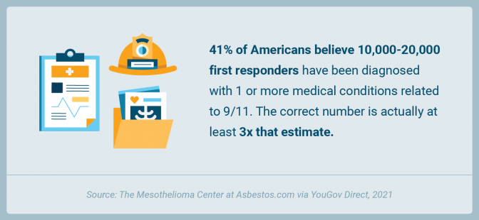 The number of first responders with a health condition and the percentage of Americans who underestimated that number