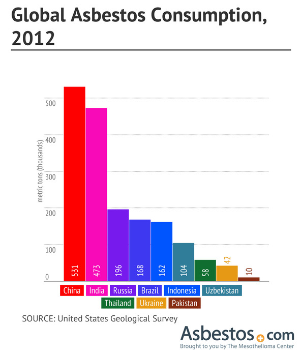 Graph of global asbestos consumption in 2012