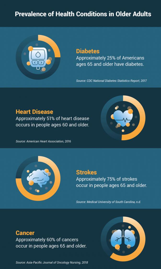 health-condition-prevalence