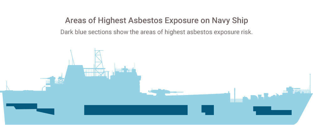 High risk areas of asbestos exposure on Navy ship
