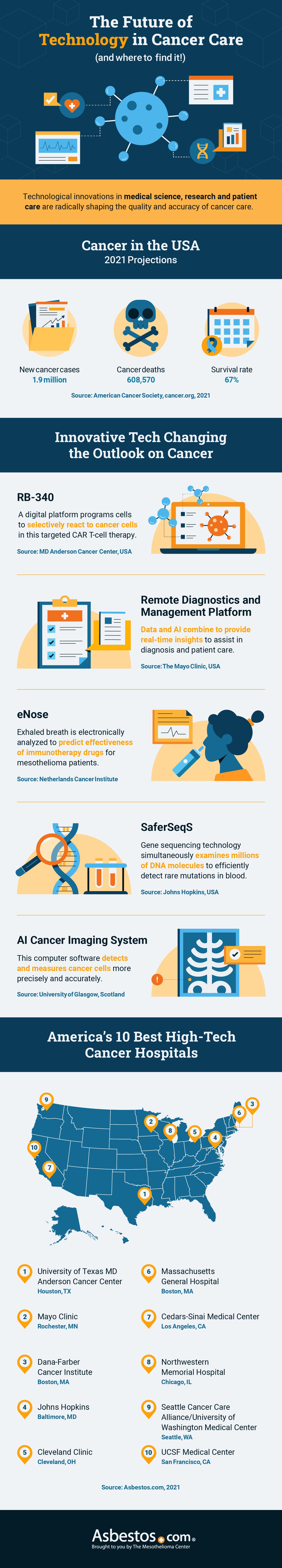 An infographic about the future of technology in cancer care.