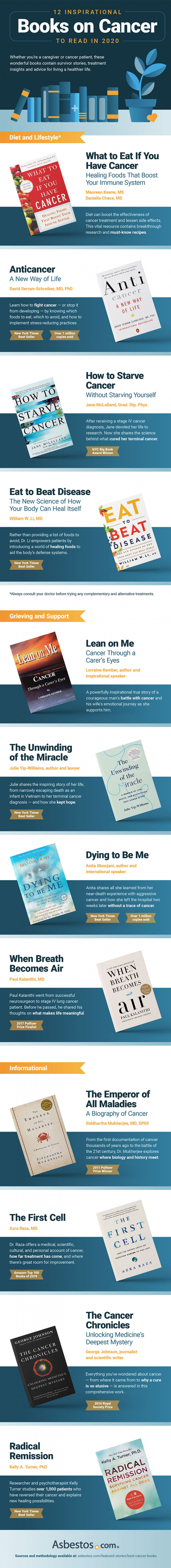 Infographic of books on cancer