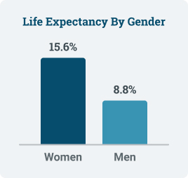 Life expectancy of mesothelioma patients by gender