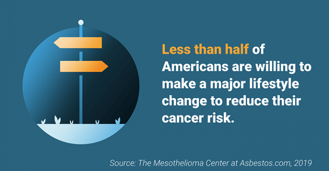 Percentage of Americans willing to make a lifestyle change to reduce cancer risk
