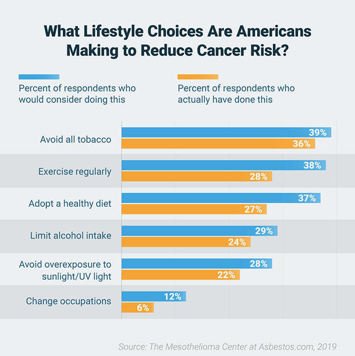Bar chart representing survey results of which lifestyle choices Americans would consider and have changed to reduce cancer risk