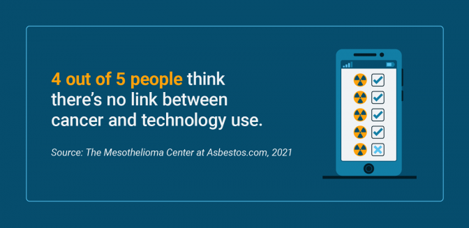 Number of people who do not think there is a link between cancer and technology use