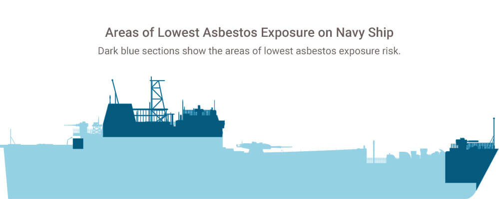 Low risk areas of asbestos exposure on Navy ship