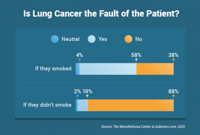 Is lung cancer the fault of a patient who has or has not smoked